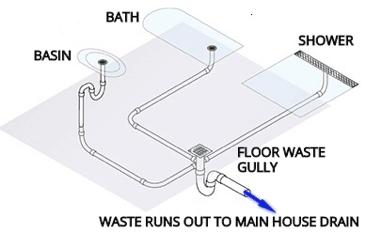 Bathroom Fixtures Bath Basin Shower Perth Plumbing