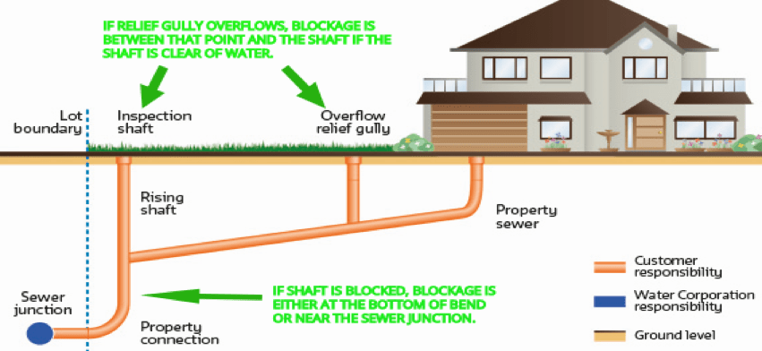 Main house residential sewage problems and repairs perth plumbing with this information you have collected you have narrowed the search for the blockage back to the point where your house sewer connects to the water ccuart Image collections